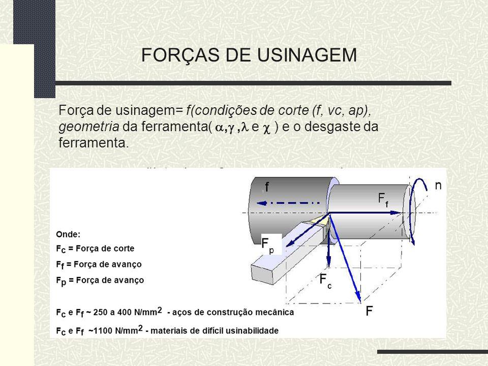 FORÇAS DE USINAGEM Força de usinagem= f(condições de corte (f, vc, ap), geometria da ferramenta( , , e  ) e o desgaste da ferramenta.