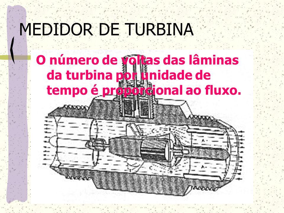MEDIDOR DE TURBINA O número de voltas das lâminas da turbina por unidade de tempo é proporcional ao fluxo.