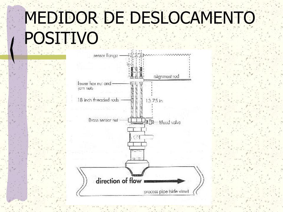 MEDIDOR DE DESLOCAMENTO POSITIVO