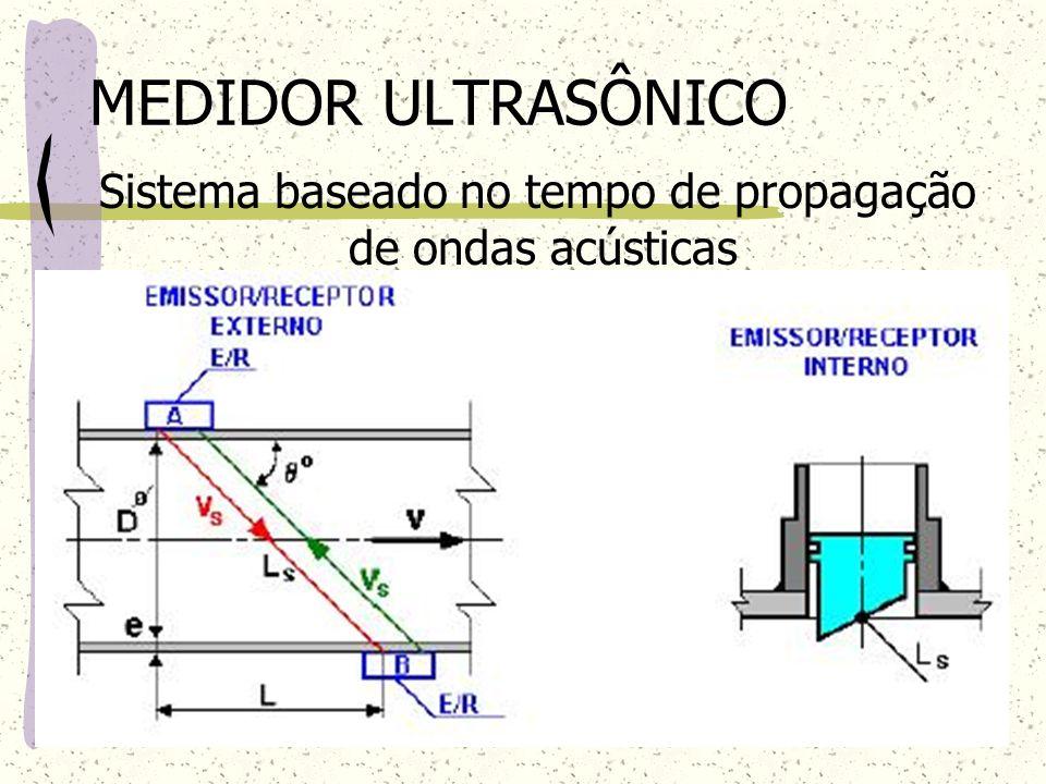 Sistema baseado no tempo de propagação de ondas acústicas