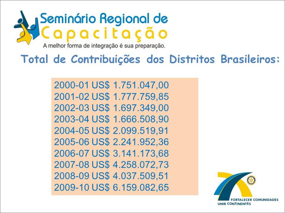 Total de Contribuições dos Distritos Brasileiros: