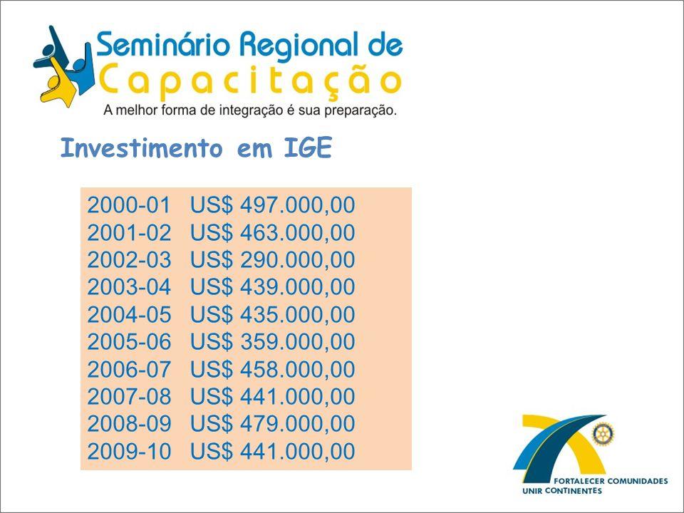 Investimento em IGE 2000-01 US$ 497.000,00 2001-02 US$ 463.000,00