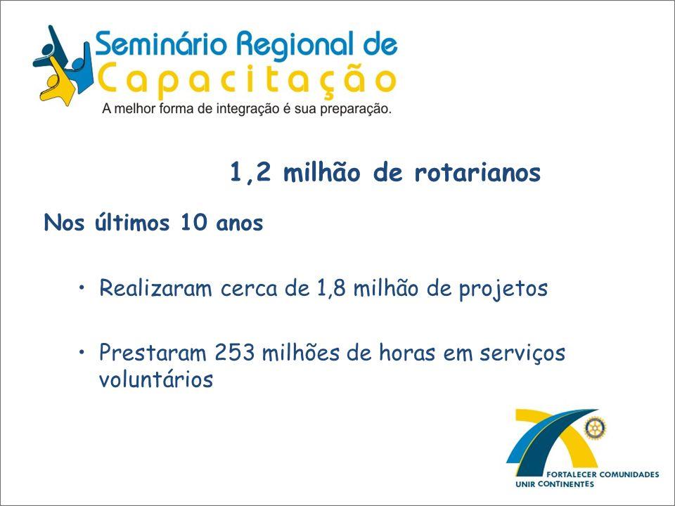 1,2 milhão de rotarianos Nos últimos 10 anos