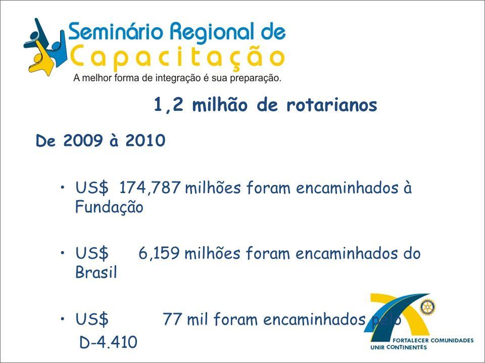 1,2 milhão de rotarianos De 2009 à 2010