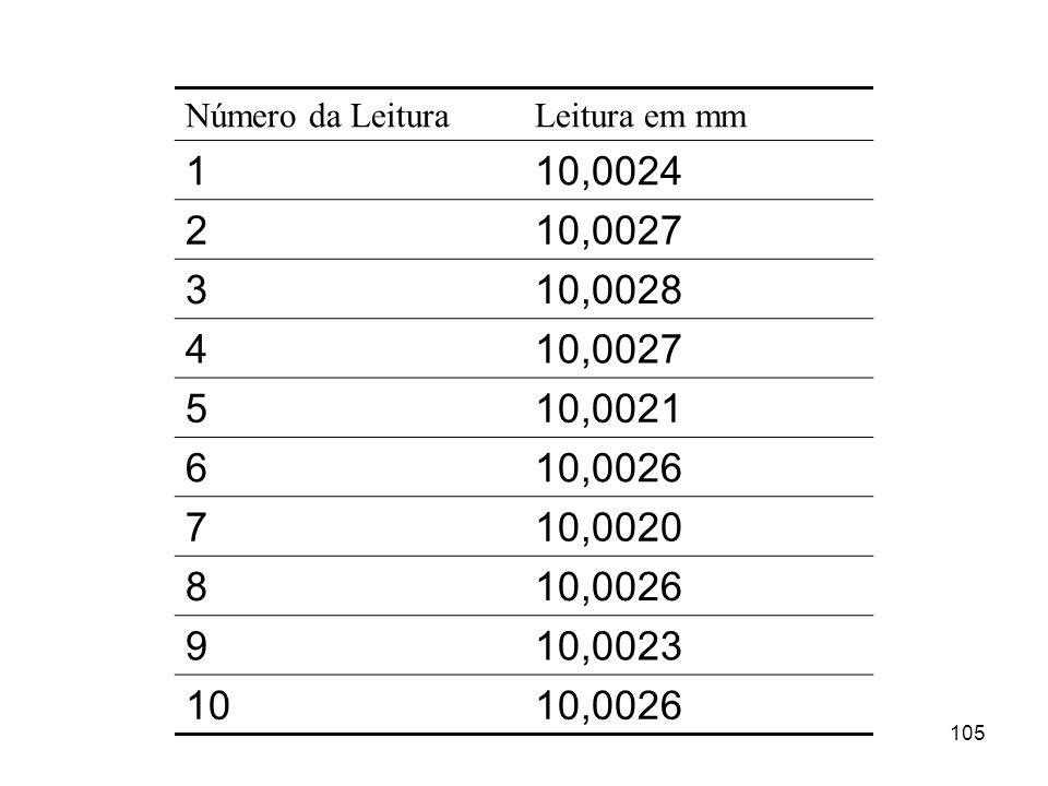 Número da LeituraLeitura em mm. 1. 10,0024. 2. 10,0027. 3. 10,0028. 4. 5. 10,0021. 6. 10,0026. 7. 10,0020.