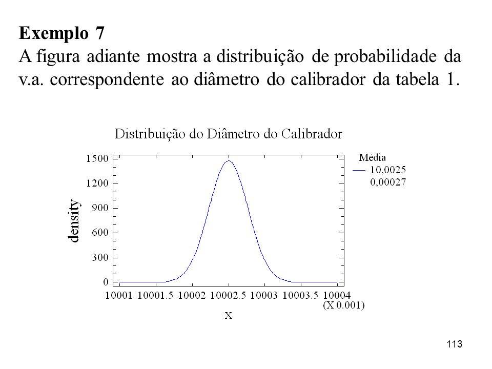 Exemplo 7 A figura adiante mostra a distribuição de probabilidade da v.a.