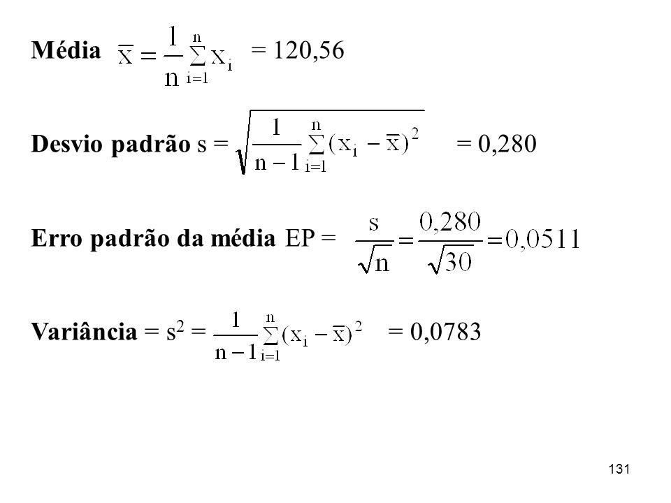 Média = 120,56Desvio padrão s = = 0,280. Erro padrão da média EP =