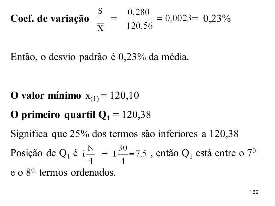 Coef. de variação = = 0,23%Então, o desvio padrão é 0,23% da média.