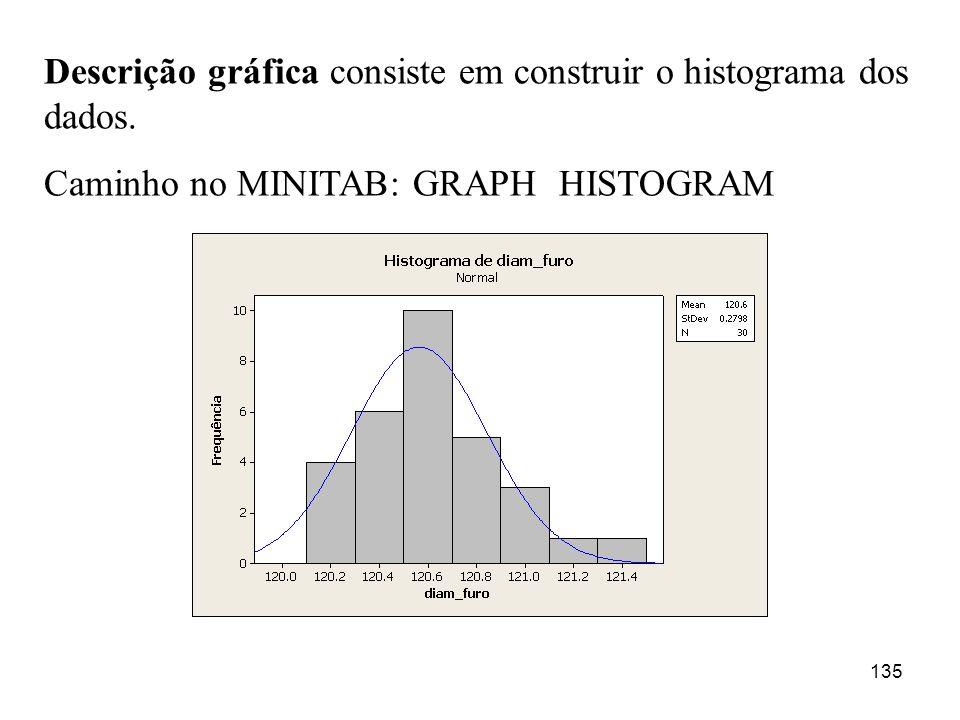 Descrição gráfica consiste em construir o histograma dos dados.