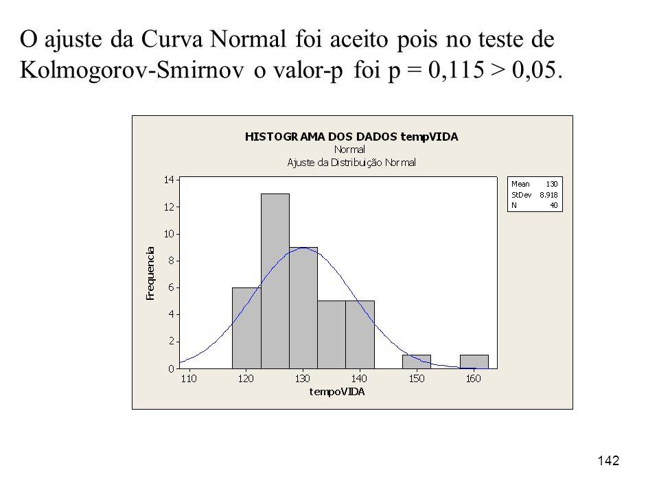 O ajuste da Curva Normal foi aceito pois no teste de Kolmogorov-Smirnov o valor-p foi p = 0,115 > 0,05.