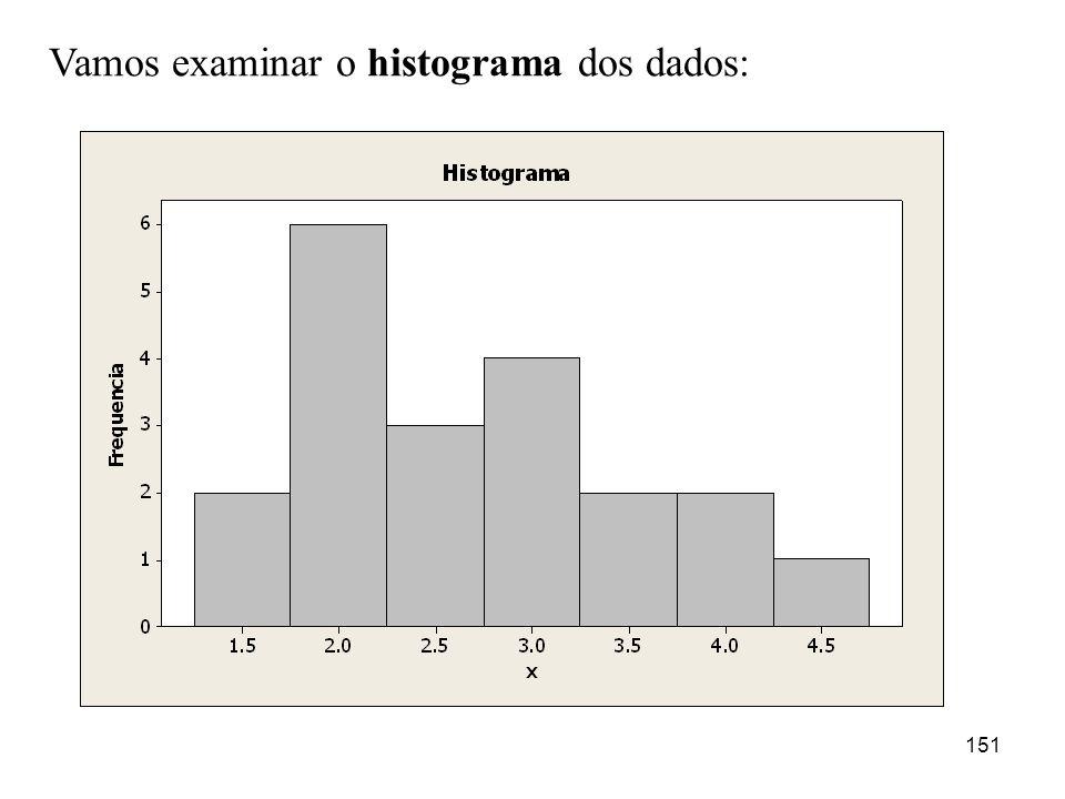 Vamos examinar o histograma dos dados: