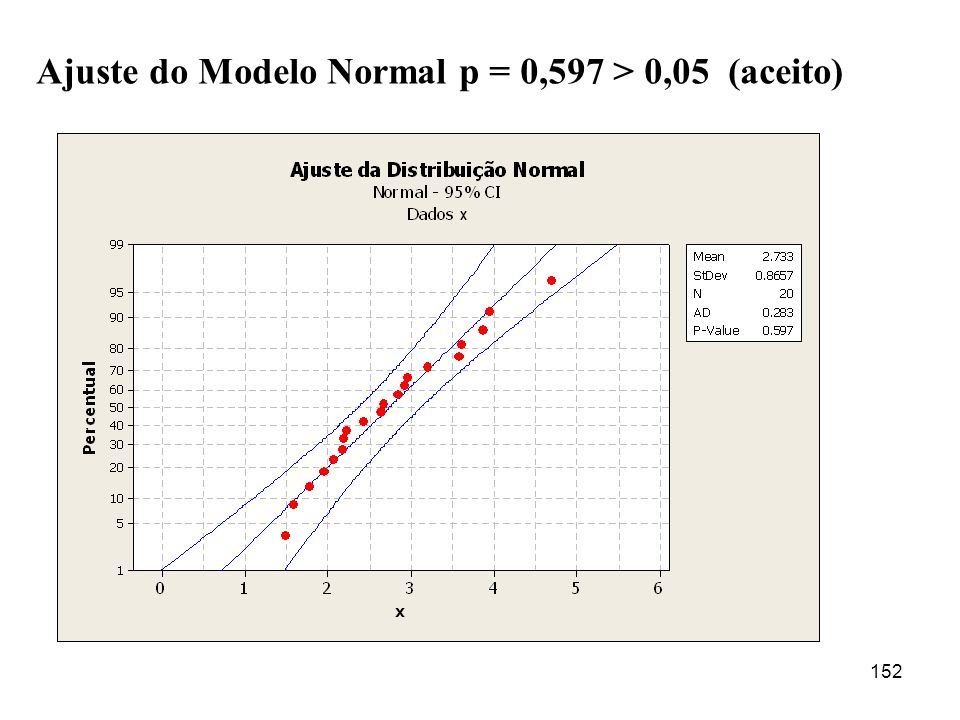 Ajuste do Modelo Normal p = 0,597 > 0,05 (aceito)