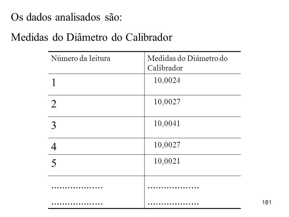 Os dados analisados são: Medidas do Diâmetro do Calibrador