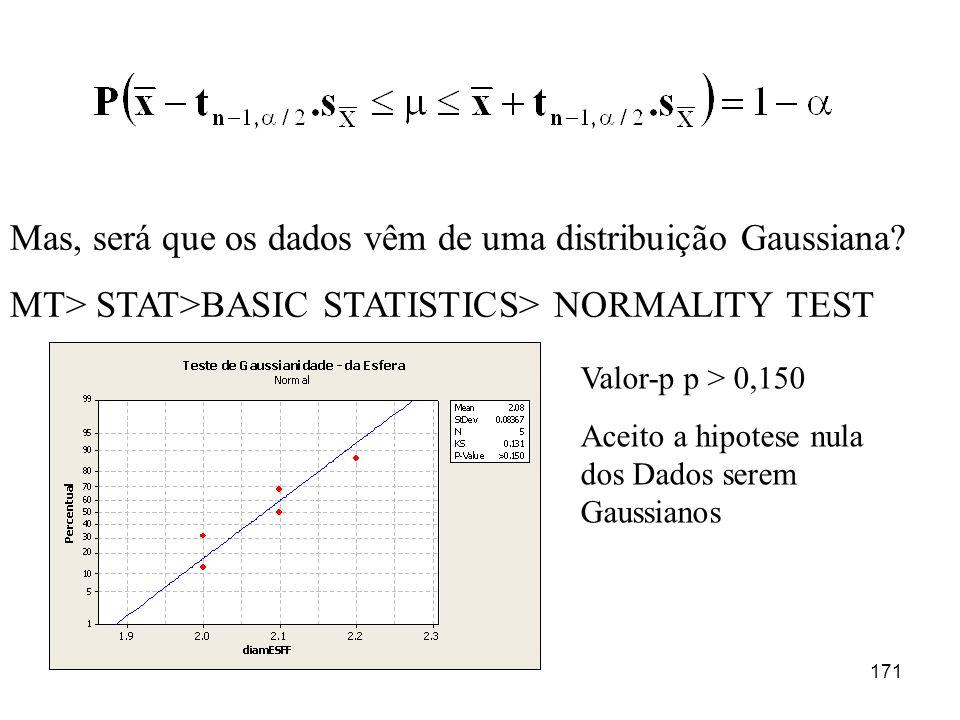 Mas, será que os dados vêm de uma distribuição Gaussiana