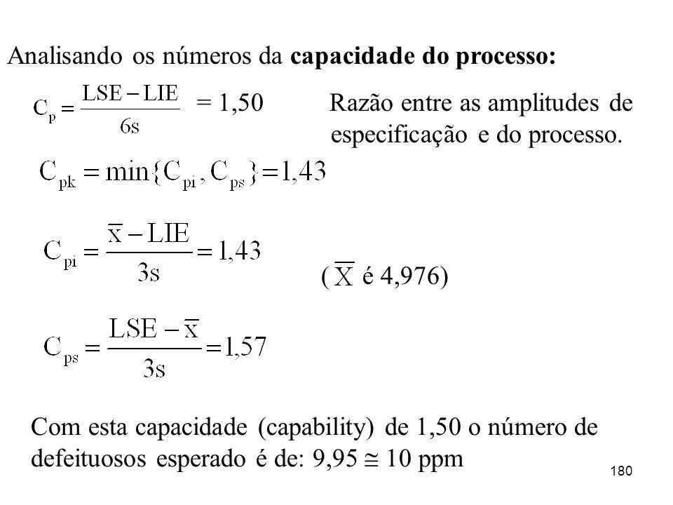 Analisando os números da capacidade do processo: