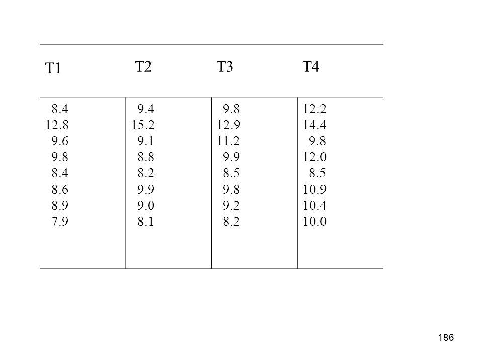 T1 T2. T3. T4. 8.4. 12.8. 9.6. 9.8. 8.6. 8.9. 7.9. 9.4. 15.2. 9.1. 8.8. 8.2. 9.9. 9.0.