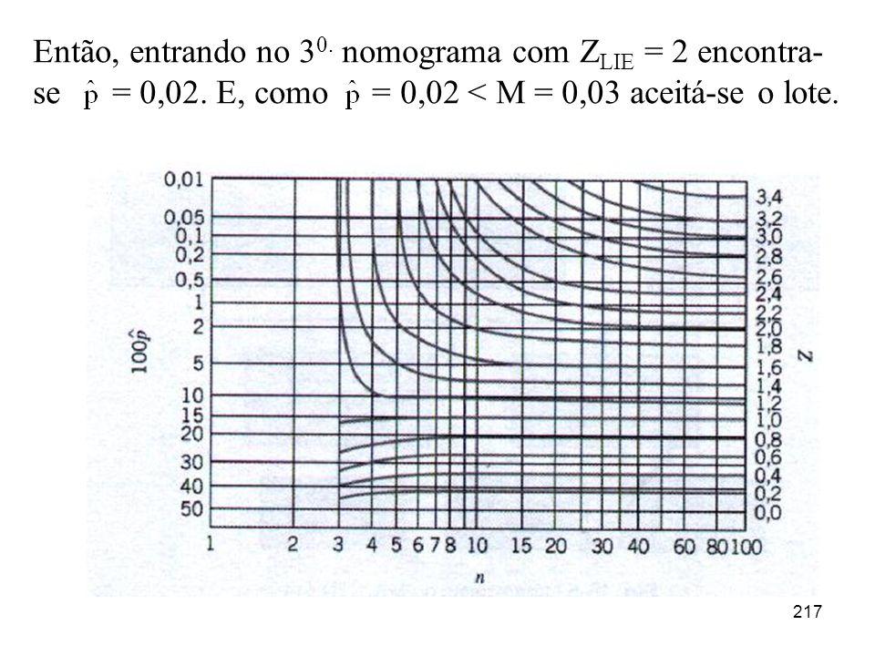 Então, entrando no 30. nomograma com ZLIE = 2 encontra-se = 0,02
