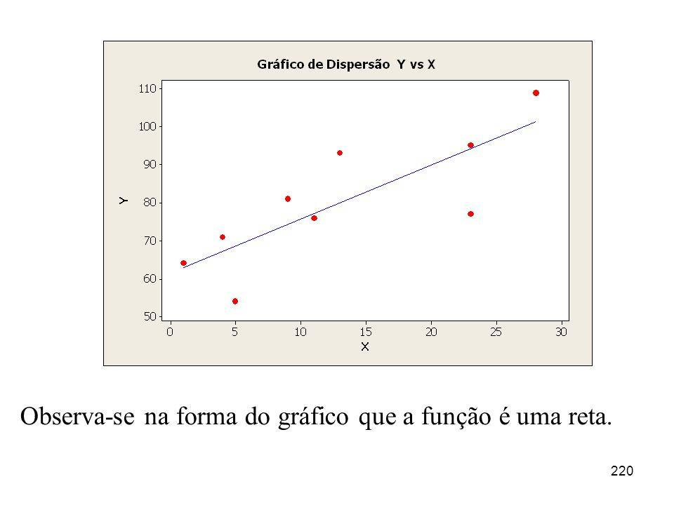 Observa-se na forma do gráfico que a função é uma reta.