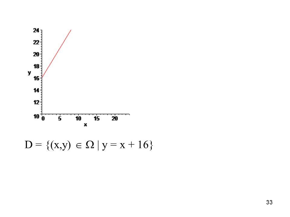 D = {(x,y)   | y = x + 16}