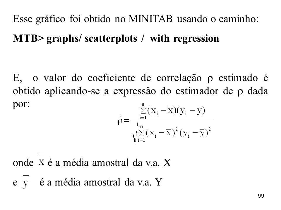 Esse gráfico foi obtido no MINITAB usando o caminho: