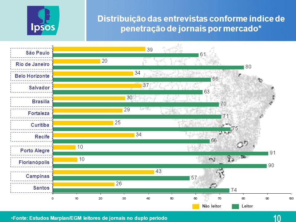 Distribuição das entrevistas conforme índice de penetração de jornais por mercado*