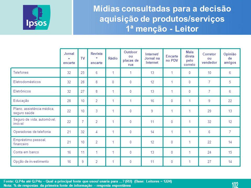 Mídias consultadas para a decisão aquisição de produtos/serviços 1ª menção - Leitor
