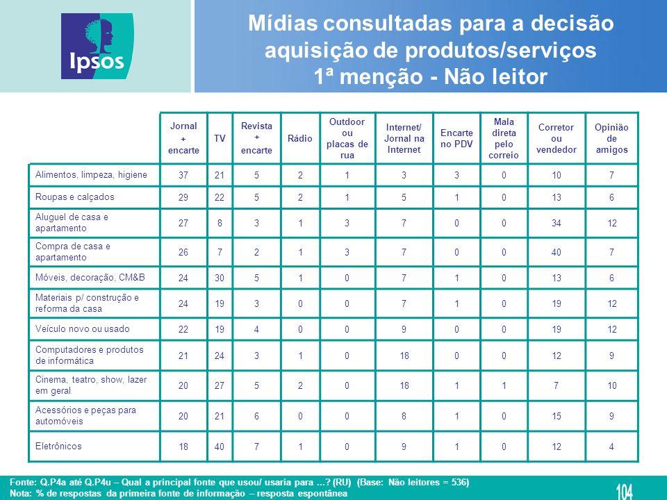 Mídias consultadas para a decisão aquisição de produtos/serviços 1ª menção - Não leitor