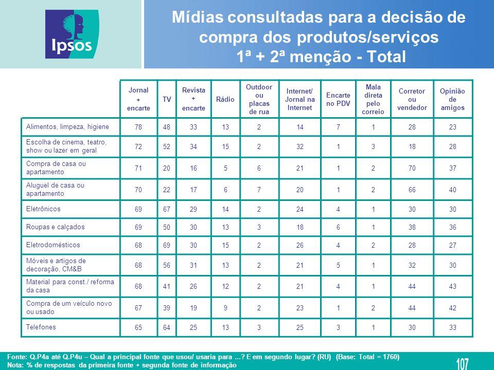 Mídias consultadas para a decisão de compra dos produtos/serviços 1ª + 2ª menção - Total