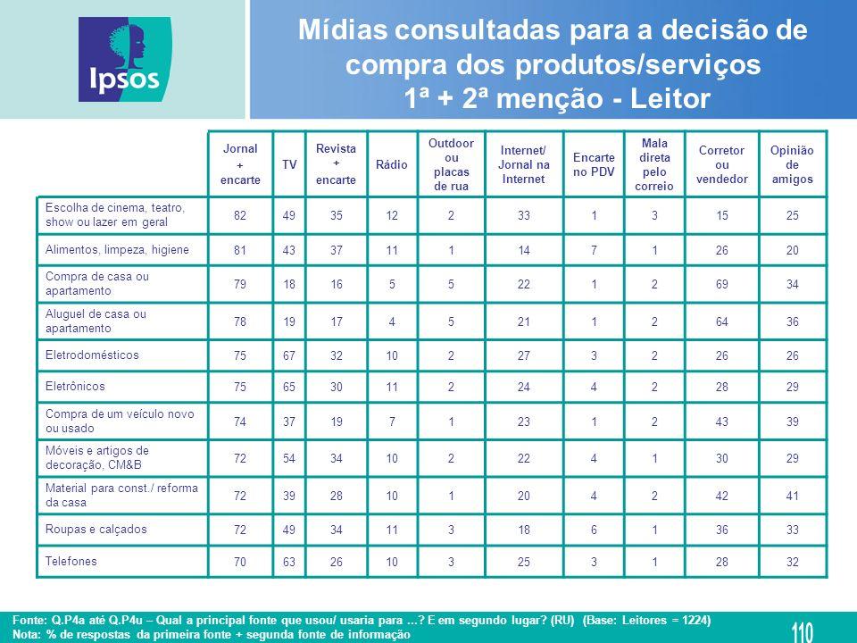 Mídias consultadas para a decisão de compra dos produtos/serviços 1ª + 2ª menção - Leitor