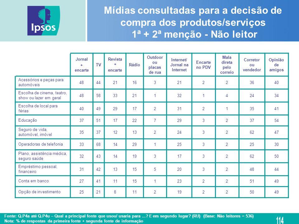 Mídias consultadas para a decisão de compra dos produtos/serviços 1ª + 2ª menção - Não leitor