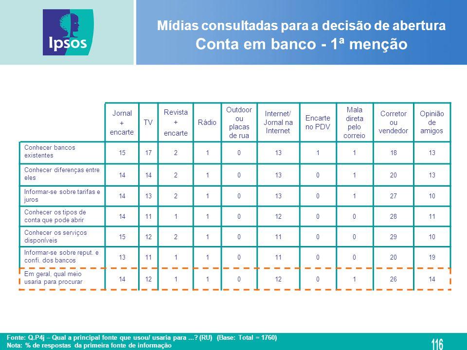 Mídias consultadas para a decisão de abertura Conta em banco - 1ª menção