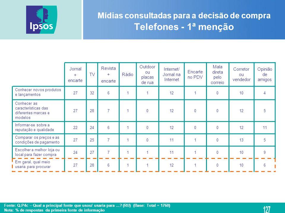 Mídias consultadas para a decisão de compra Telefones - 1ª menção