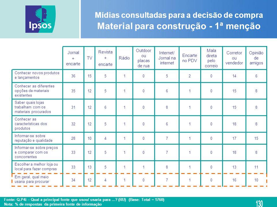 Mídias consultadas para a decisão de compra Material para construção - 1ª menção