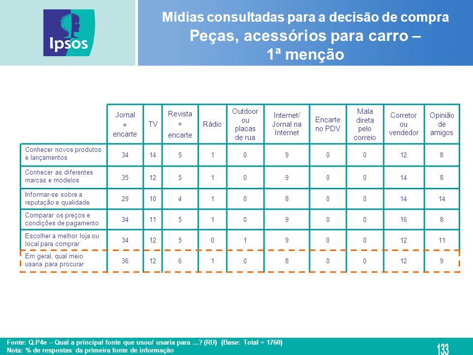Mídias consultadas para a decisão de compra Peças, acessórios para carro – 1ª menção