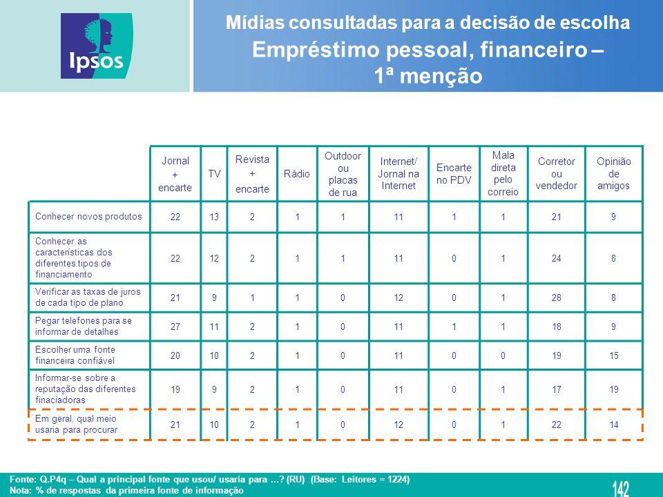 Mídias consultadas para a decisão de escolha Empréstimo pessoal, financeiro – 1ª menção