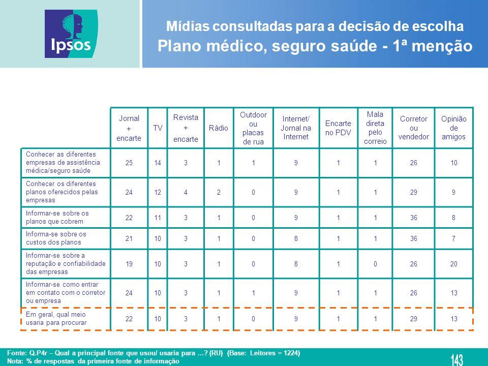 Mídias consultadas para a decisão de escolha Plano médico, seguro saúde - 1ª menção