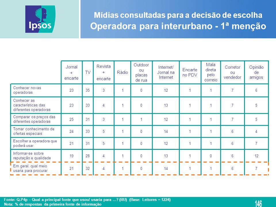 Mídias consultadas para a decisão de escolha Operadora para interurbano - 1ª menção