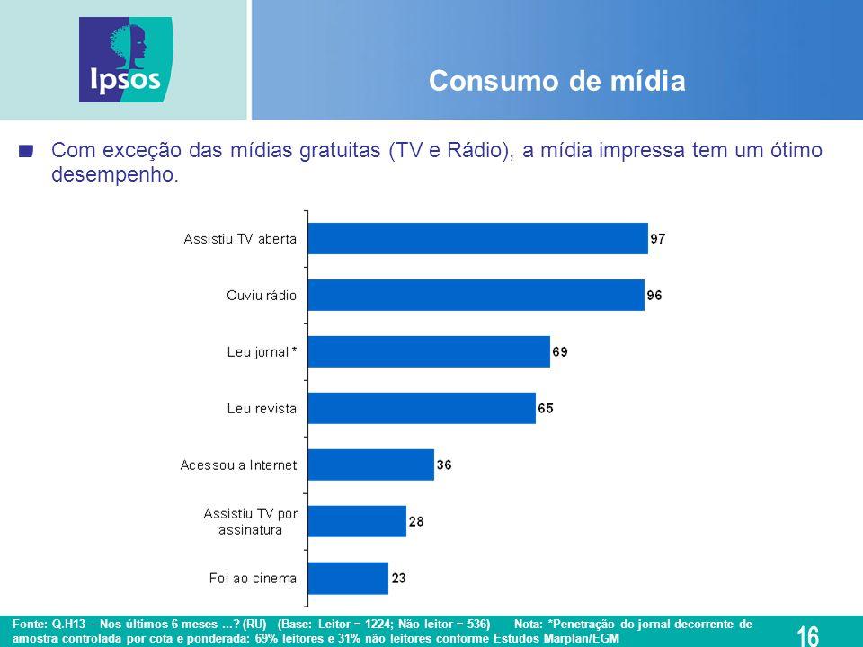Consumo de mídia Com exceção das mídias gratuitas (TV e Rádio), a mídia impressa tem um ótimo desempenho.