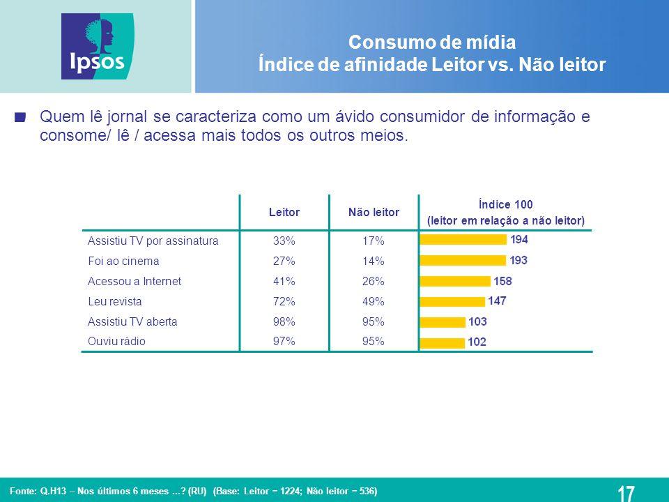 Consumo de mídia Índice de afinidade Leitor vs. Não leitor