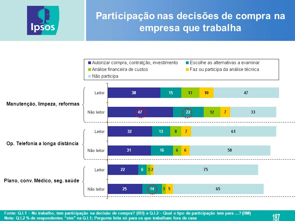 Participação nas decisões de compra na empresa que trabalha