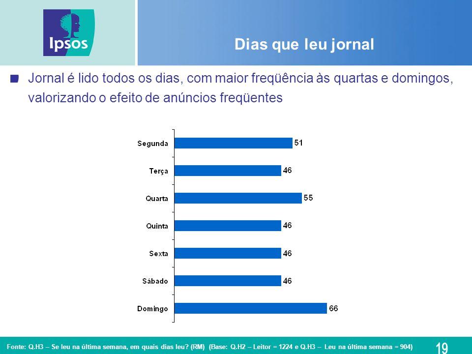 Dias que leu jornal Jornal é lido todos os dias, com maior freqüência às quartas e domingos, valorizando o efeito de anúncios freqüentes.