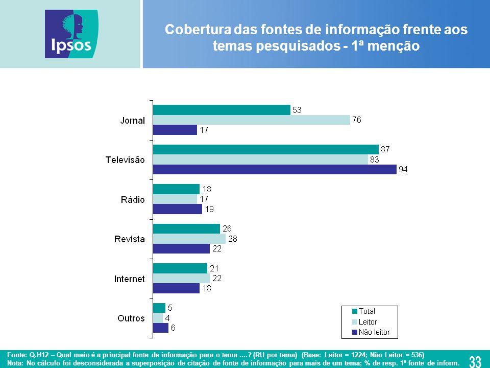 Cobertura das fontes de informação frente aos temas pesquisados - 1ª menção