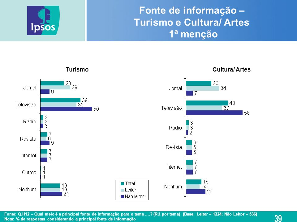 Fonte de informação – Turismo e Cultura/ Artes 1ª menção
