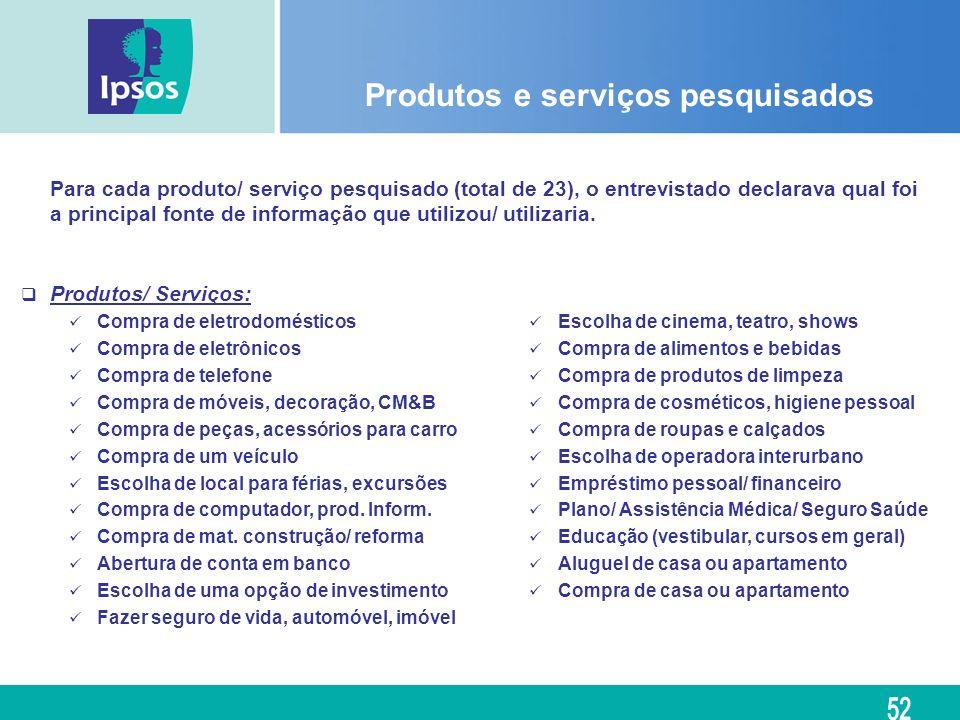 Produtos e serviços pesquisados