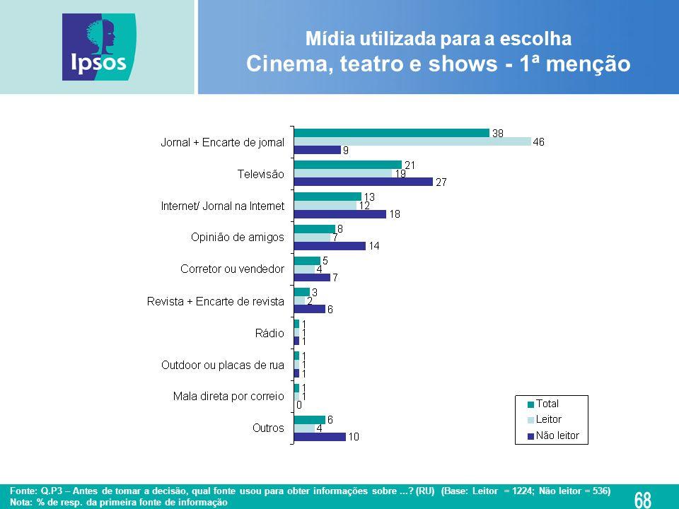 Mídia utilizada para a escolha Cinema, teatro e shows - 1ª menção