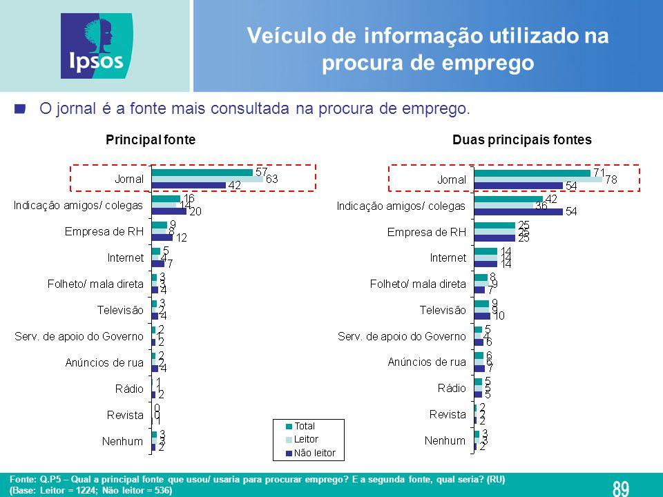 Veículo de informação utilizado na procura de emprego