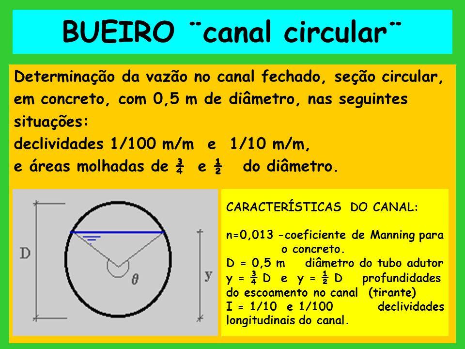 BUEIRO ¨canal circular¨