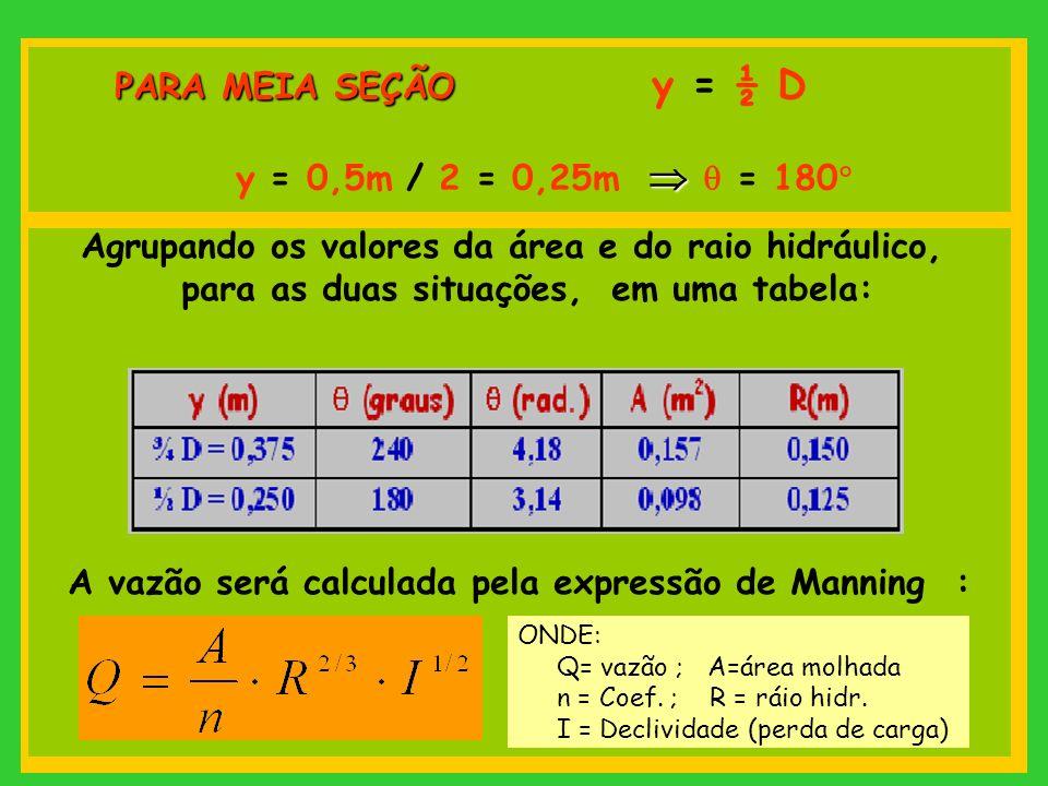 Agrupando os valores da área e do raio hidráulico,