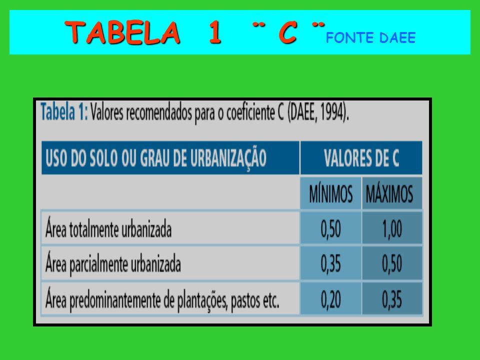 TABELA 1 ¨ C ¨FONTE DAEE
