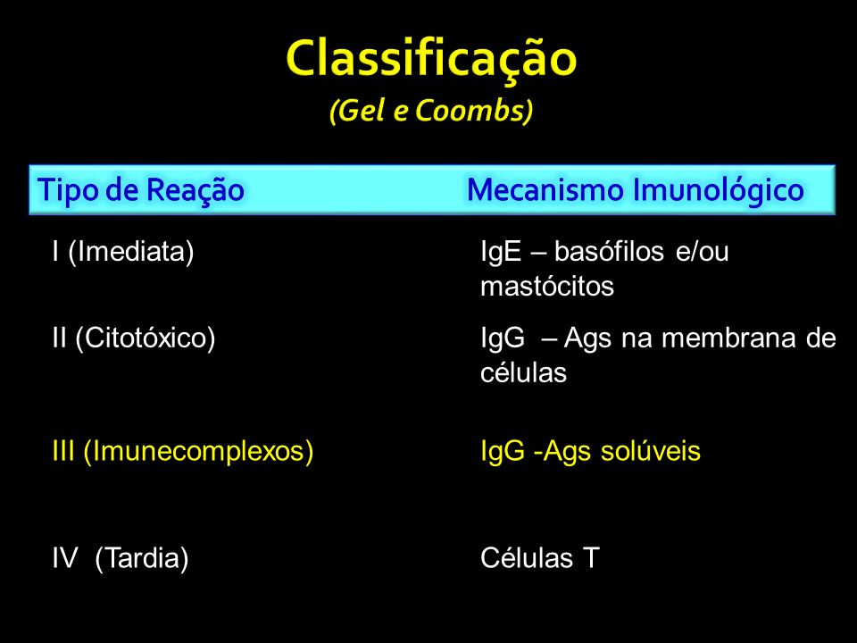 Classificação (Gel e Coombs)